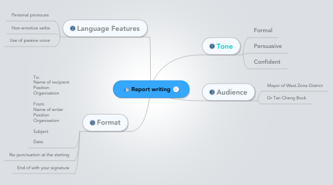 Mind Map: Report writing
