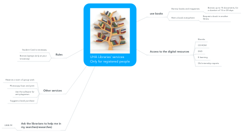 Mind Map: UHA Libraries' services       Only for registered people