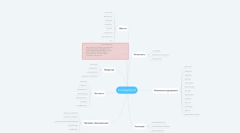 Mind Map: Я-КОНЦЕПЦИЯ