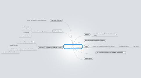 Mind Map: forces and dynamic