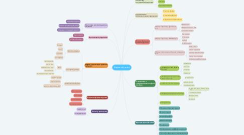 Mind Map: Формы обучения