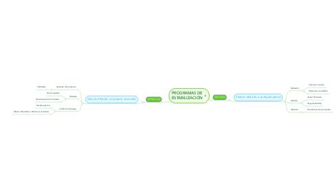 Mind Map: PROGRAMAS DE ESTABILIZACIÓN