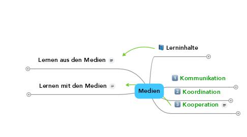 Mind Map: Medien