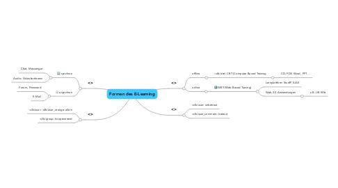 Mind Map: Formen des E-Learning