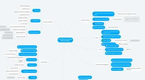 Mind Map: PROYECTO EDUCATIVO INSTITUCIONAL