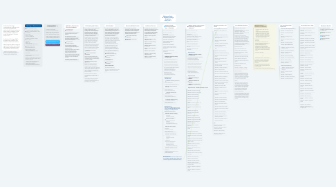 Mind Map: (Reference Only)  St. Michael's College Programs (FAS, U of T)