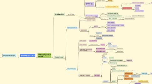 Mind Map: Paradigma Funcionalista