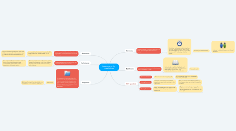 Mind Map: Assessments By   Jose Robles