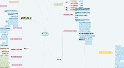 Mind Map: Procesadores