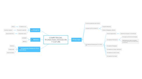 Mind Map: COMPETENCIAS, TECNOLOGIA, EDUCACION Y CULTURA