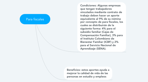 Mind Map: Para fiscales