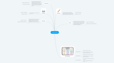 Mind Map: Assessments
