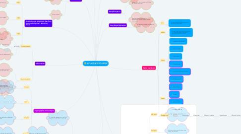 Mind Map: 4.0 AUTHENTICATION