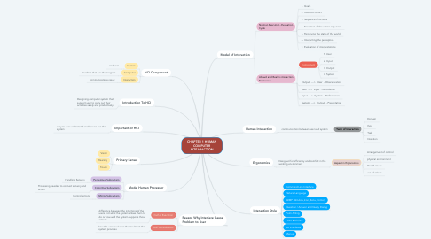 Mind Map: CHAPTER 1 INTRODUCTION TO INFORMATION SECURITY