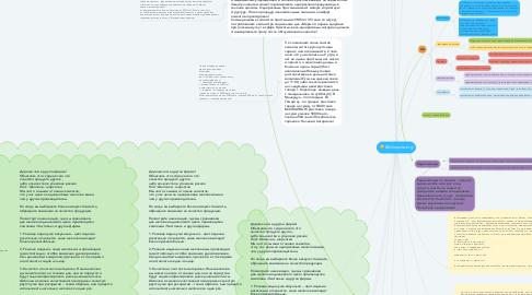 Mind Map: @chistovie.krg