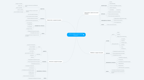 Mind Map: GERENCIAMENTO DE RECURSOS HUMANOS