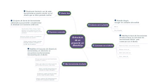 Mind Map: Estructura de un proyecto en SketchUp