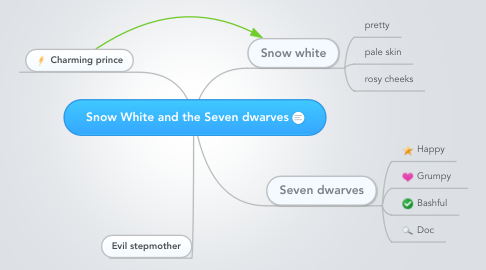 Mind Map: Snow White and the Seven dwarves
