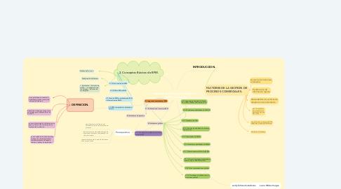 Mind Map: Gestión de Procesos de Negocio  (BPM) estándares