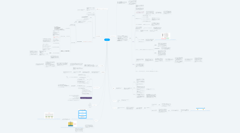 Mind Map: Ethereum