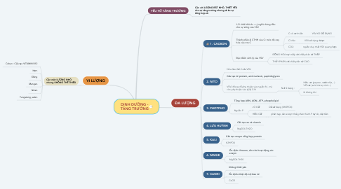 Mind Map: DINH DƯỠNG - TĂNG TRƯỞNG