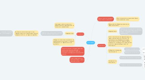 Mind Map: Цели изрази