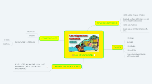 Mind Map: LES MIGRACIONS