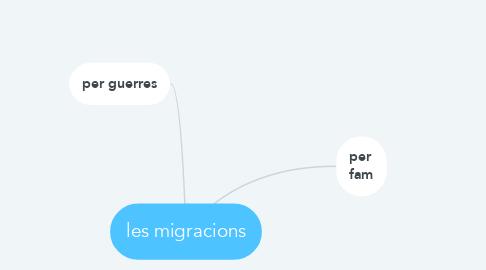 Mind Map: les migracions