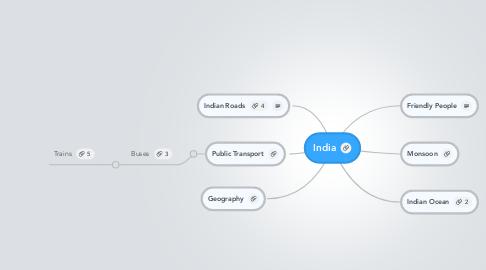 Mind Map: India
