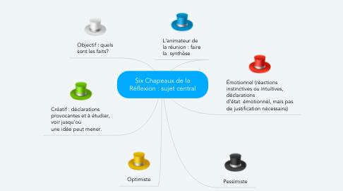 Mind Map: Six Chapeaux de la Réflexion : sujet central