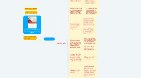 Mind Map: Módulo IV - Roteiro 3 Provas da existência e da sobrevivência do Espírito