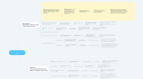 Mind Map: Потенциальная аудитория Winnex