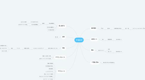 Mind Map: 伊藤美紀