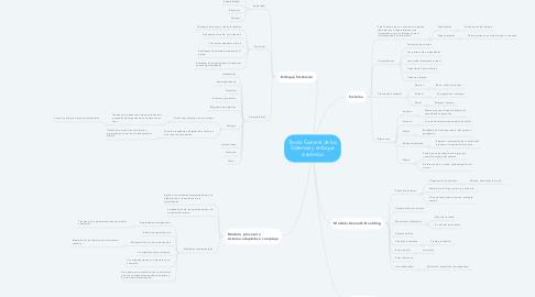 Mind Map: Teoría General de los Sistemas y enfoque sistémico