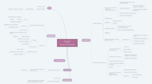 Mind Map: Aleksandra 21 ans Etudiante en Logopédie
