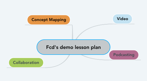 Concept Map Lesson Plans.Fcd S Demo Lesson Plan Mindmeister Mind Map