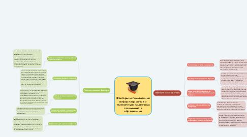 Mind Map: Факторы использования информационных и телекоммуникационных технологий в образовании