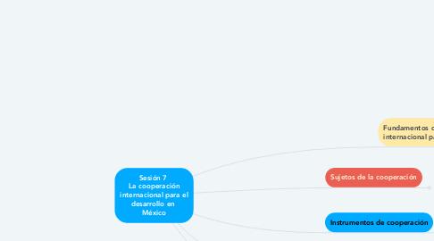 Mind Map: Sesión 7  La cooperación internacional para el desarrollo en  México