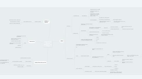 Mind Map: Esquema de Antonio Machado: Lola Arranz