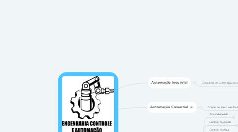Mind Map: Engenharia de Controle e Automação