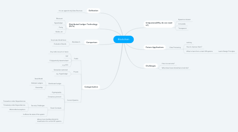 Mind Map: Blockchain