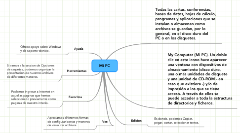 Mind Map: Mi PC