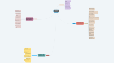 Mind Map: El sustantivo, el adjetivo y el adverbio