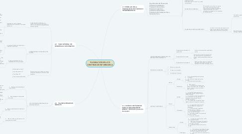 Mind Map: PLANEACION EN LOS CENTROS DE INFORMATICA