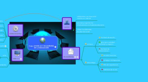 Mind Map: Copy of WEB 2.0 Y M-LEARNING EN LA EDUCACION