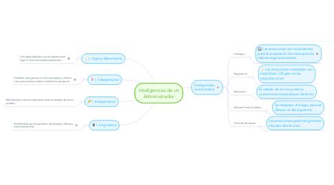 Mind Map: Inteligencias de un Administrador