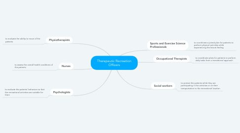 Mind Map: Therapeutic Recreation Officers