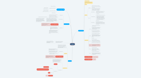 Mind Map: Trabajo