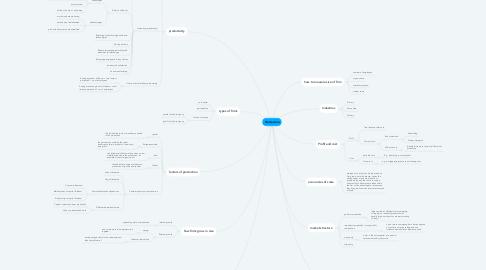 Mind Map: Production