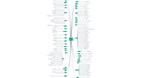 Mind Map: E-learning SaaS